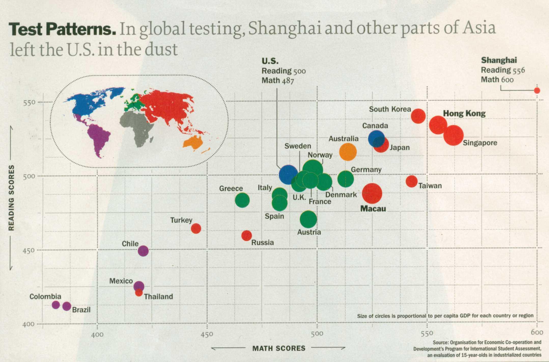 какое место занимает российское образование в мире