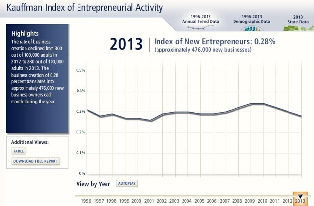 Kauffman Index 2013